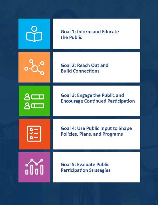 spc public participation plan 2021 v8 page 11